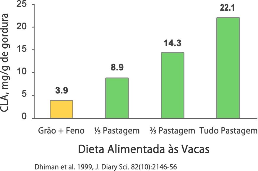 Quanto mais uma vaca come grãos em vez de grama, menos CLA sua carne, leite e manteiga vai conter (1)