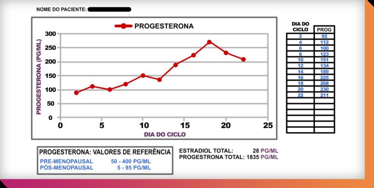 Um exemplo de bons níveis de progesterona ao longo do mês, demonstrado pelo teste de saliva. Isso reduz a chance de ter sintomas pré-menstruais.