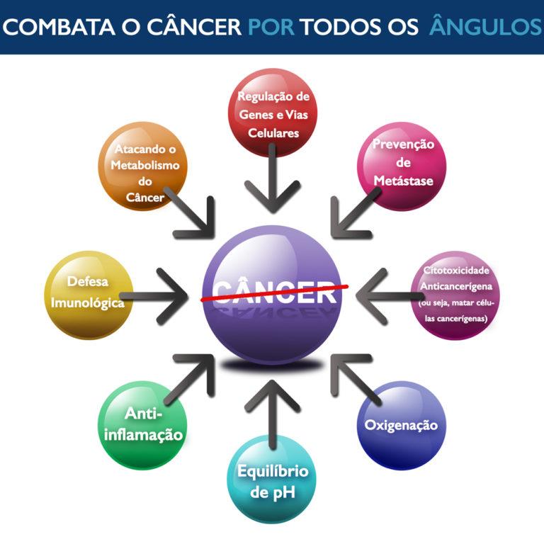 O Que É a Dieta Cetogênica? Ela Pode Ajudar Contra o Câncer?