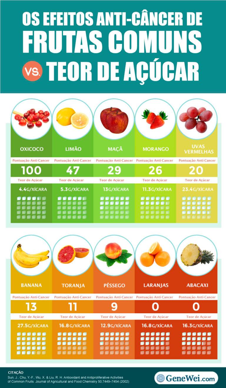 Os Efeitos Anti-Câncer de Frutas Comuns Vs Conteúdo de Açúcar