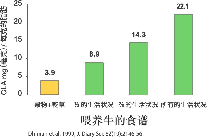 如果的牛是吃更多穀物而不是草,在其肉、牛奶、黃油中CLA的含量將更少 (1)。