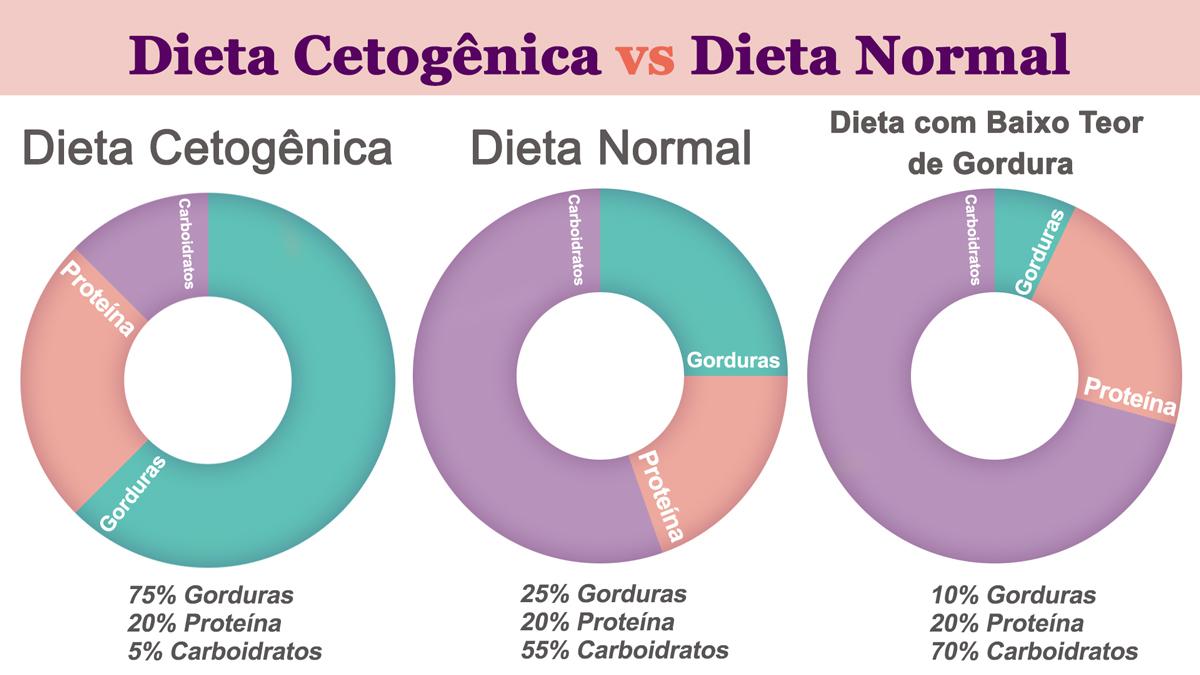 dieta cetogenica cancer de mama